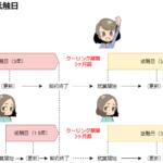 事業所(派遣先)単位の抵触日とクーリング期間を表した図