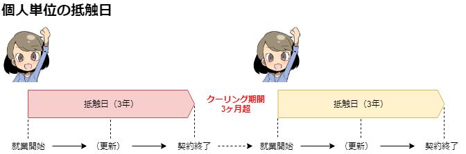 個人単位の抵触日とクーリング期間を表した図