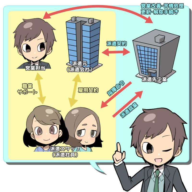 派遣の仕組み、派遣社員・派遣会社・派遣先の関係性を示した図